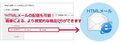 HTMLメールの配信も可能!画像による、より視覚的な商品PRができます