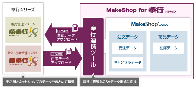 MakeShop for奉行